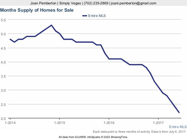 Latest on Las Vegas Home Prices   LV Elegance